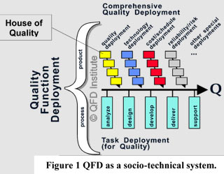 Comprehensive QFD diagram by QFDI