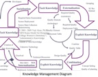 click to veiw Akao's QFD Knowledge Management diagram
