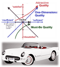 (NewKano Model by QFD Institute, Harold Ross)