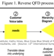 click to view Reverse QFD diagram